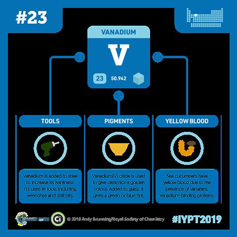 Vanadium infographic