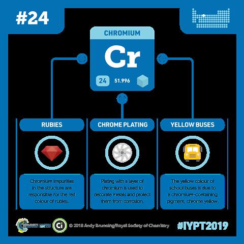 Chromium infographic