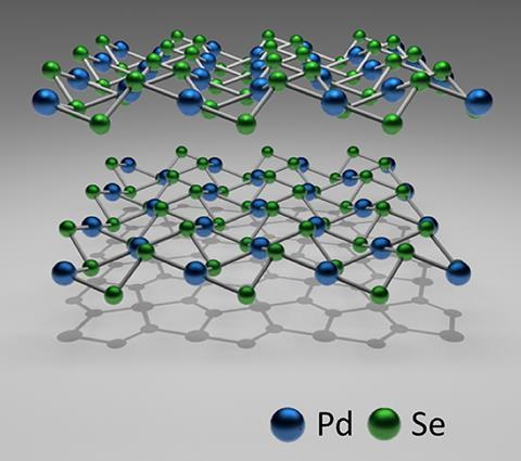 Crystallographic structure of 2D puckered pentagonal PdSe2.