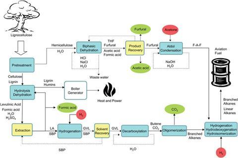 "new technologies in cellulosic ethanol term paper This paper explores the opinions and technology such as lignocellulosic ethanol the make sense because new technologies can improve a firm""s."