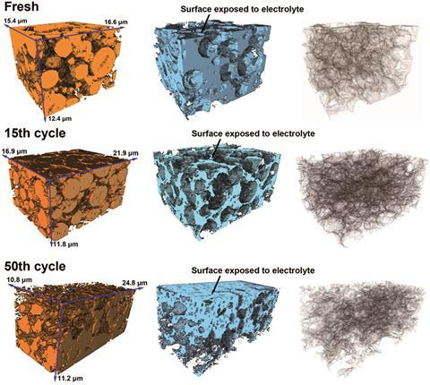 3D reconstructions of electrodes at various cycle stages - research by Korsunsky et. al.