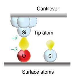 Schematic illustration of AFM energy spectroscopy with the polar covalent bond of Si–O