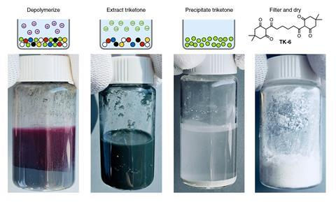 Mixed polymer decolouration, additive removal and closed-loop recycling of fibre-reinforced composites. Images from left to right, 1. Red, blue, yellow and black samples of PDK-6(TREN) were completely depolymerized at room temperature in 5.0 M H2SO4 to yi