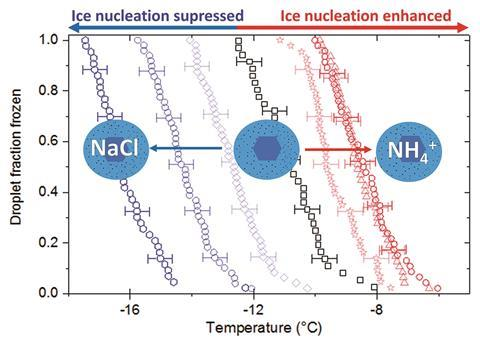 Diagram showing Enhancement and suppression of immersion mode heterogeneous ice nucleation by solutes