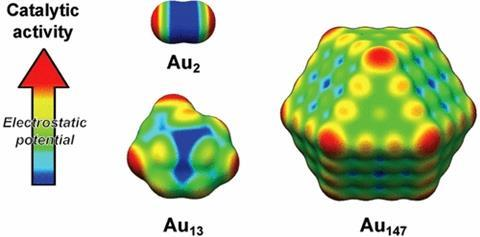 Surface electrostatic potential map for different gold nanoparticles