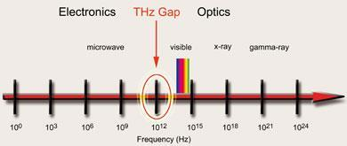The Terahertz Gap Into The Dead Zone Feature Chemistry