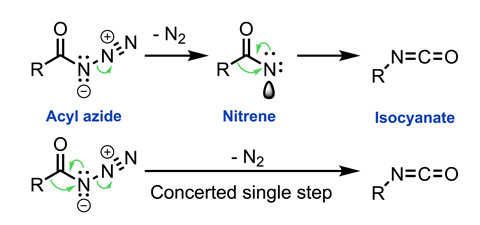Scheme showing two potential mechanisms for the Curtius rearrangement