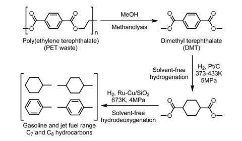 Reaction scheme showing the processes for converting plastic waste into jet fuel components