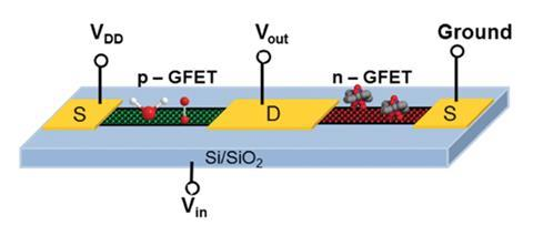 An image showing a schematic representation of the GFET inverter