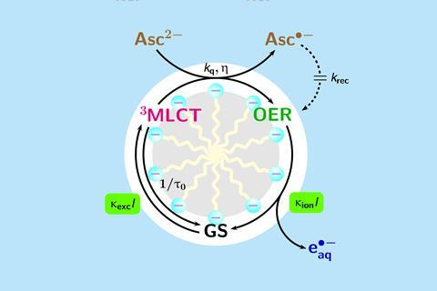 Mechanism and application of the green-LED driven source of hydrated electrons e􀀀aq .