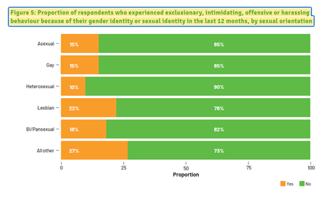 An image showing the experienced exclusionary behavior chart