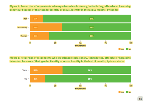 An image showing the exclusionary behaviour chart
