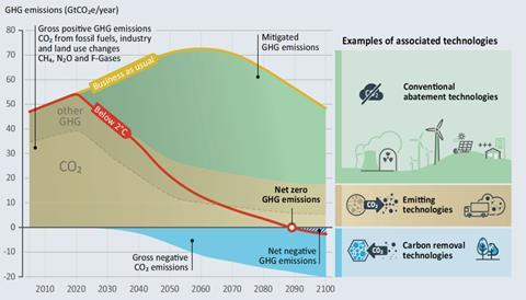 Diagram showing scenario of the role of negative emissions technologies in reaching net zero emissions