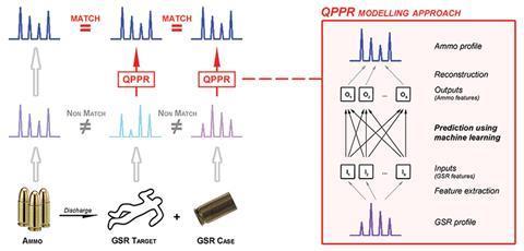 A scheme showing the quantitative profile–profile relationship (QPPR) modelling