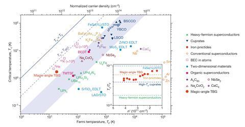 An image showing superconductivity in the strong-coupling limit
