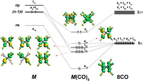 Orbital diagrams of the 18e main group complexes