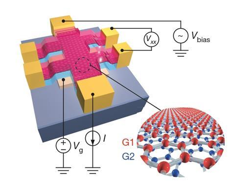 A scheme of a typical twisted bilayer graphene