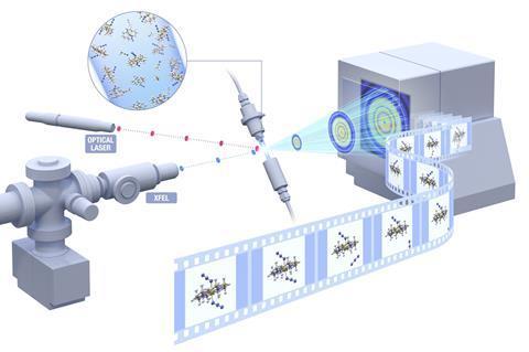 Femtochemistry experiments at the European XFEL - schematic diagram
