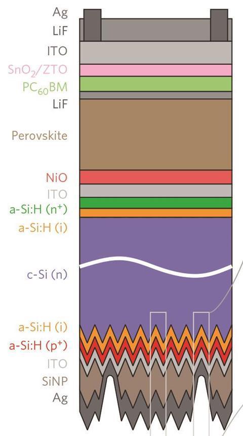 Schematic of perovskite/silicon htandem solar cell - Fig2a