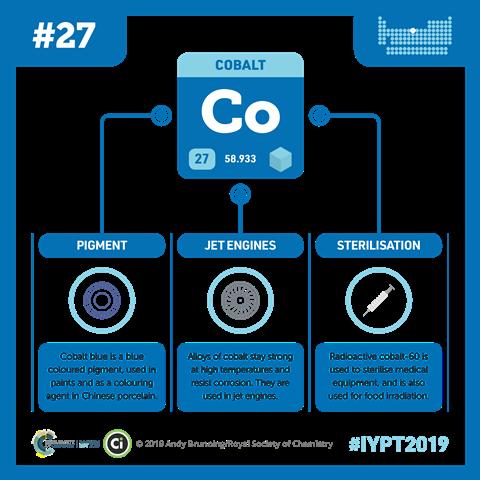 Cobalt infographic