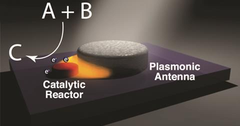 Plasmonics - Antenna-reactor