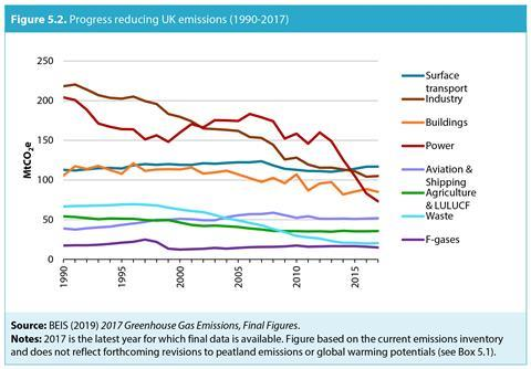 An image showing the progress reducing UK emissions (1990-2017)