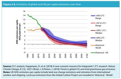 An image showing the evolution of global and UK per capita emissions over time