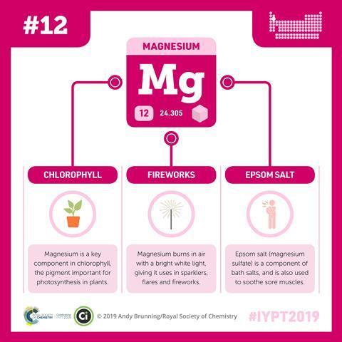 Magnesium infographic