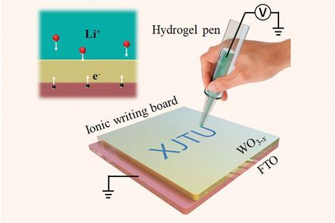 Ionic writing board based on a three-layered electrochromic structure