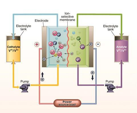 Vanadium flow battery diagram