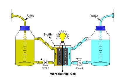 Image result for Waste Powered Fuel Cells