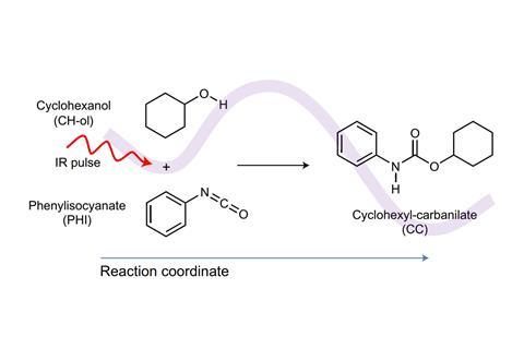 Schematic view of the IR-laser-driven evolution along an RC from reactants PHI and CH-ol, via a TS to product CC for the present alcoholysis reaction