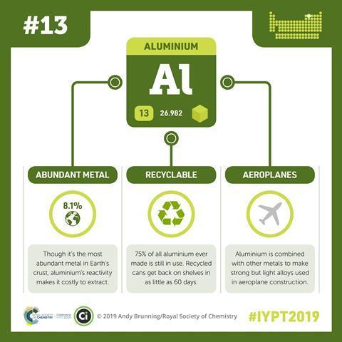Aluminium infographic