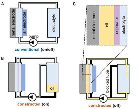Scientists have redesigned the conventional flowing electrolyte metal–air battery with a separator that displays underwater oleophobicity