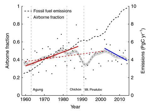 CO2 levels rising more slowly - ncomms13428 fig1b