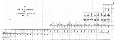 An image showing Janet's 1929 Step Periodic Table