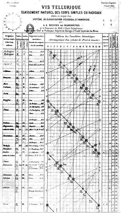 An image showing De Chancourtois's 1862 Vis Tellurique