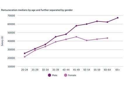 Remuneration medians by age and further separated by gender