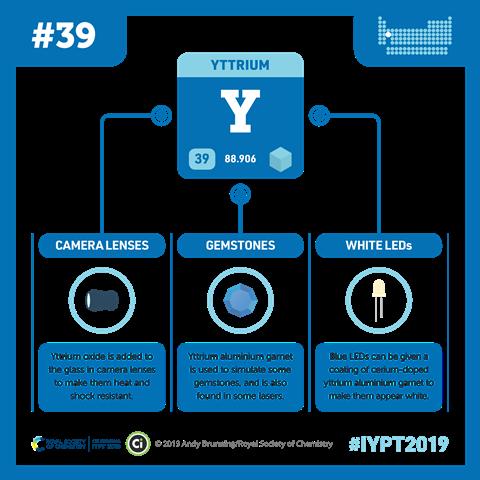 Yttrium infographic