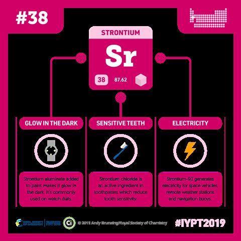Strontium infographic