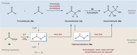 Mechanistic hypotheses related to sugar formation from formaldehyde.