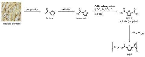 FDCA to PEF synthesis, by Matthew Kanan et.al.