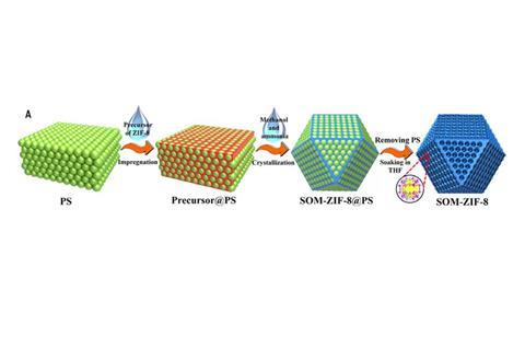 In situ nanocasting synthesis of SOM ZIF 8 and its structure confirmation. Schematic diagram of strategy to design SOM-ZIF-8. THF, tetrahydrofuran