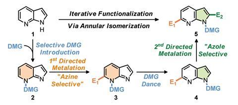 An image showing the iterative functionalization through DMG controlled shifting of the DMG