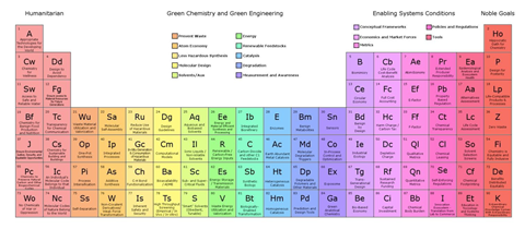 An image showing the periodic table of sustainable chemisty