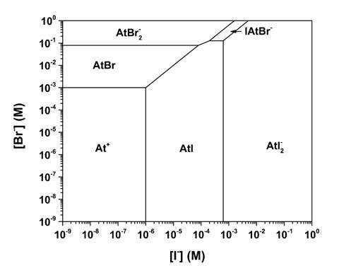 Predicted speciation diagram of Astatine