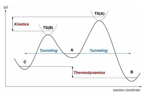 Standard potential energy hypersurface exemplifying kinetic (to product C) vs thermodynamic control (to product B) and the notion of tunneling through barriers of different heights and widths. For simplification, the transition-state potentials are not dr