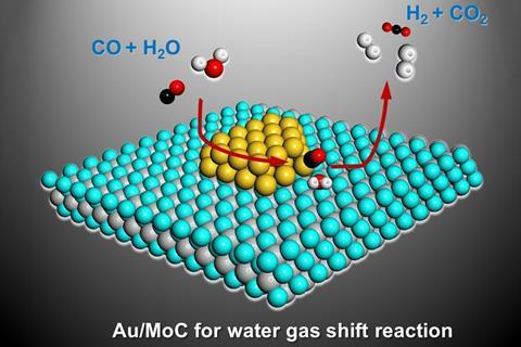 MoC Au15 water gas shift reaction
