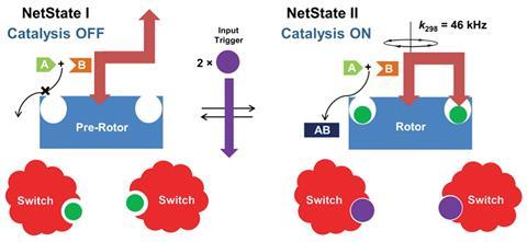 Catalytic nanomachine assembled by remote control | Research