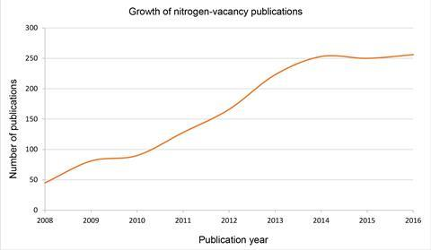 Nitrogen-vacancy publications graph